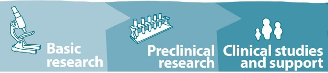 image reads Basic research,  Preclinical research, Clinical studies and support